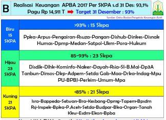 Realisasi APBA 2017 lebihi target