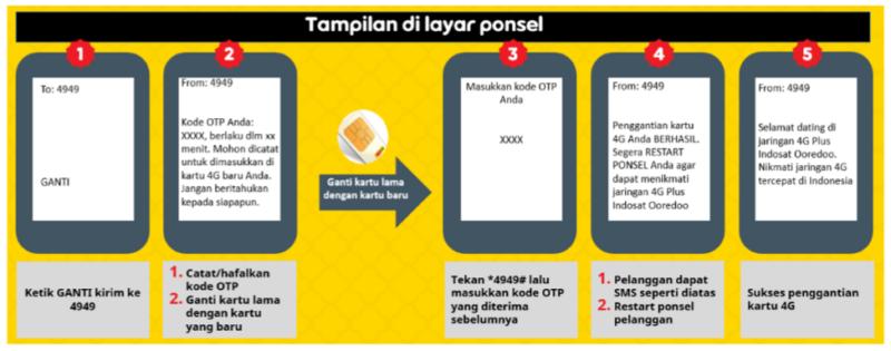 Cara Upgrade Kartu Indosat 3g Ke 4g Dengan Mudah Kanal Aceh